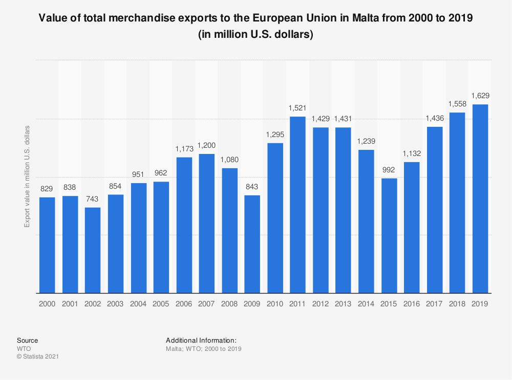 Statistic: Value of total merchandise exports to the European Union in Malta from 2000 to 2016 (in million U.S. dollars) | Statista