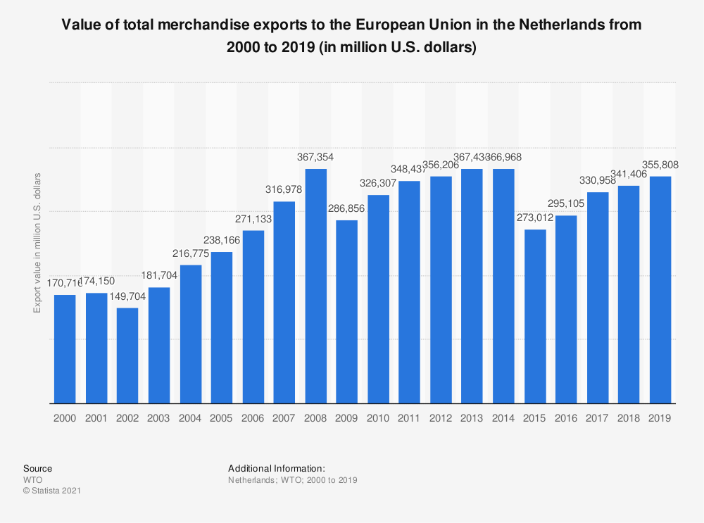 Statistic: Value of total merchandise exports to the European Union in the Netherlands from 2000 to 2015 (in million U.S. dollars) | Statista