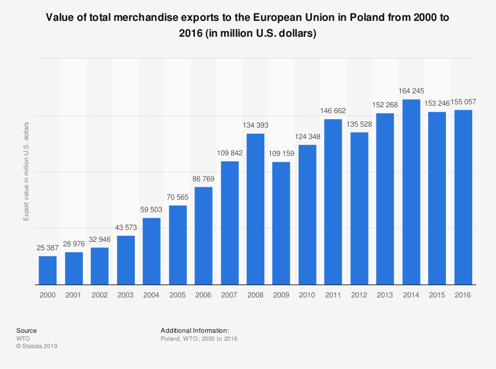 Statistic: Value of total merchandise exports to the European Union in Poland from 2000 to 2016 (in million U.S. dollars)   Statista