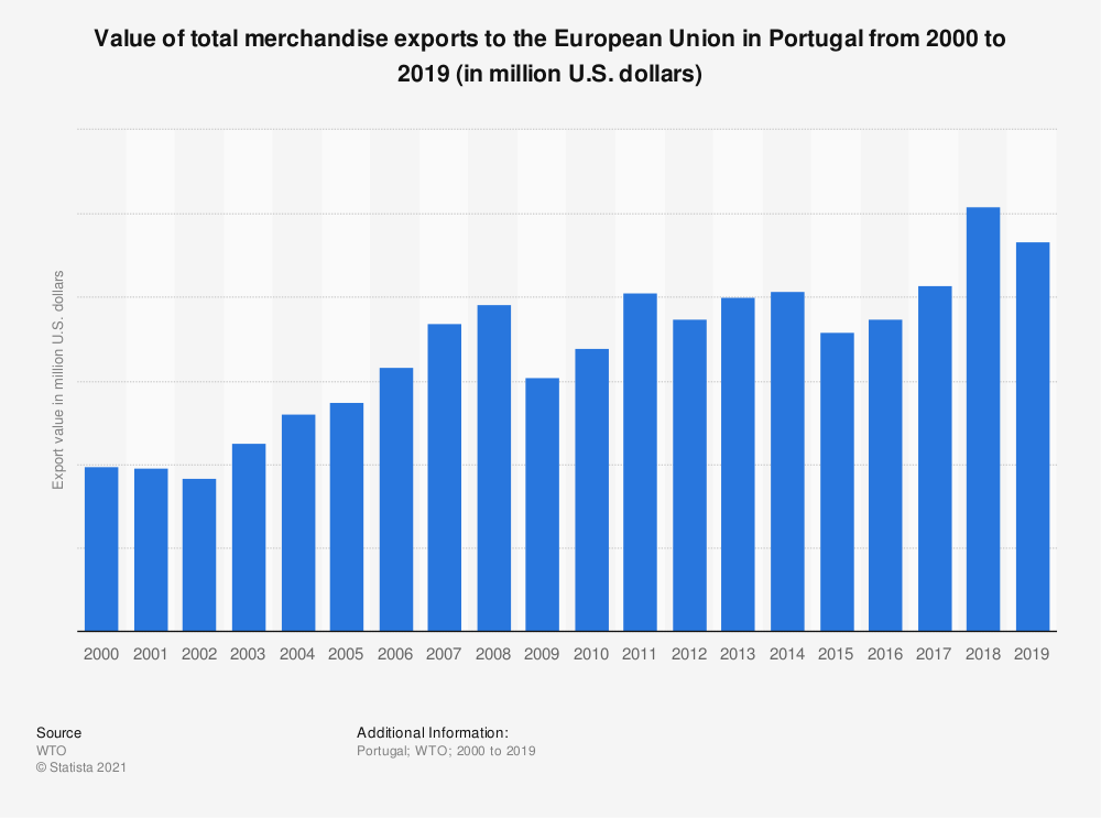 Statistic: Value of total merchandise exports to the European Union in Portugal from 2000 to 2016 (in million U.S. dollars) | Statista