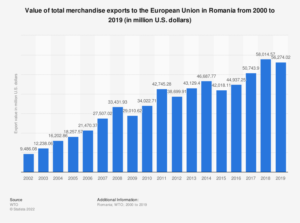 Statistic: Value of total merchandise exports to the European Union in Romania from 2000 to 2016 (in million U.S. dollars) | Statista
