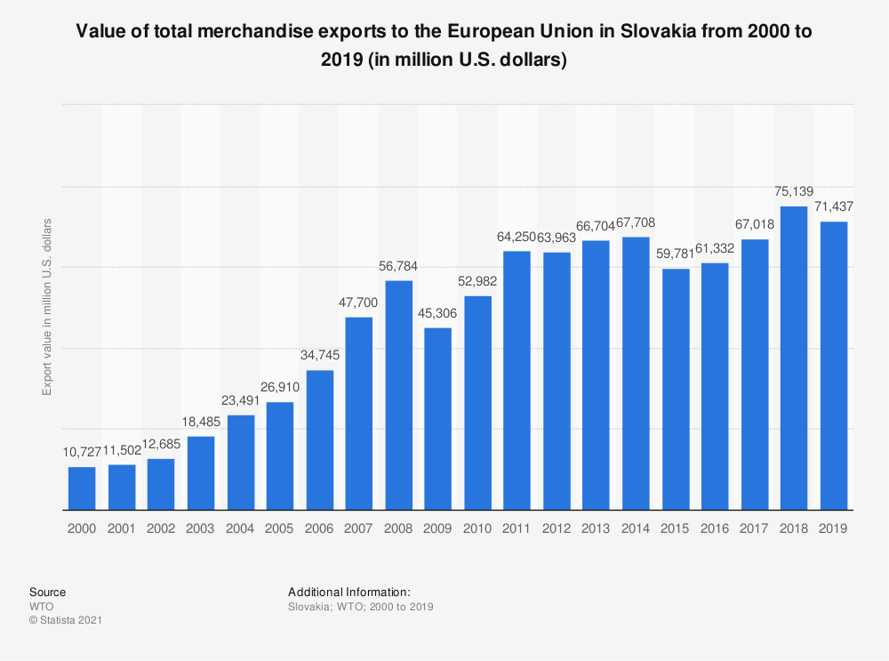 Statistic: Value of total merchandise exports to the European Union in Slovakia from 2000 to 2019 (in million U.S. dollars) | Statista