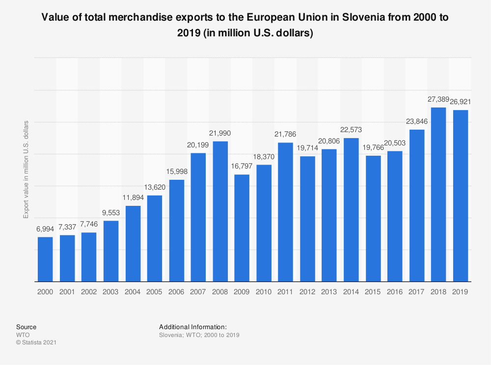 Statistic: Value of total merchandise exports to the European Union in Slovenia from 2000 to 2019 (in million U.S. dollars) | Statista