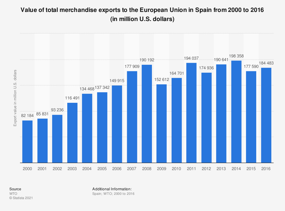 Statistic: Value of total merchandise exports to the European Union in Spain from 2000 to 2016 (in million U.S. dollars) | Statista