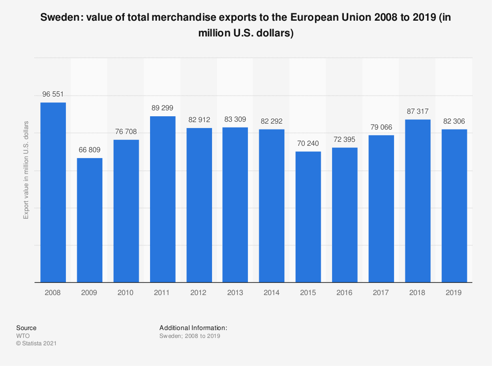 Statistic: Sweden: value of total merchandise exports to the European Union 2005 to 2015 (in million U.S. dollars) | Statista