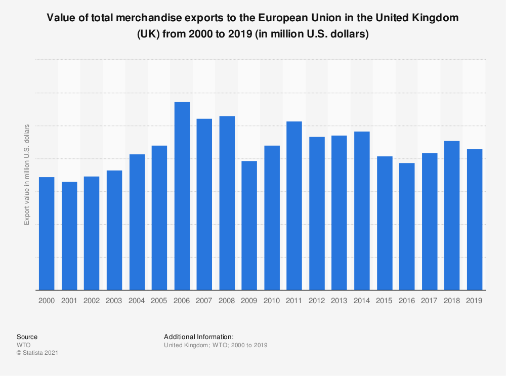 Statistic: Value of total merchandise exports to the European Union in the United Kingdom (UK) from 2000 to 2016 (in million U.S. dollars) | Statista