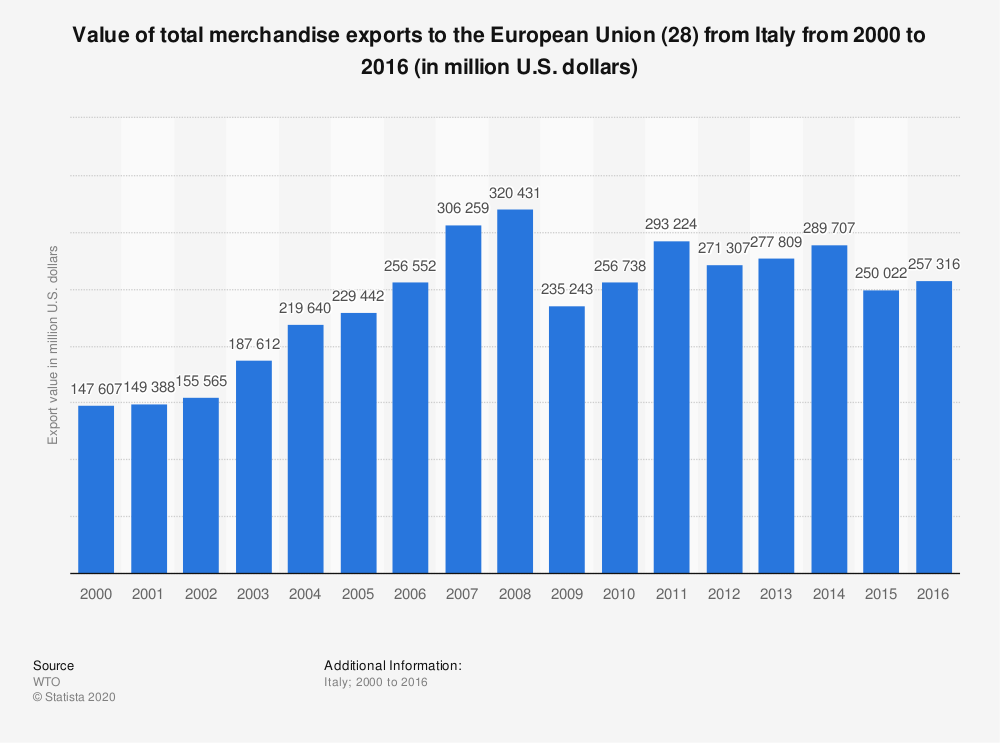 Statistic: Value of total merchandise exports to the European Union (28) from Italy from 2000 to 2016 (in million U.S. dollars) | Statista