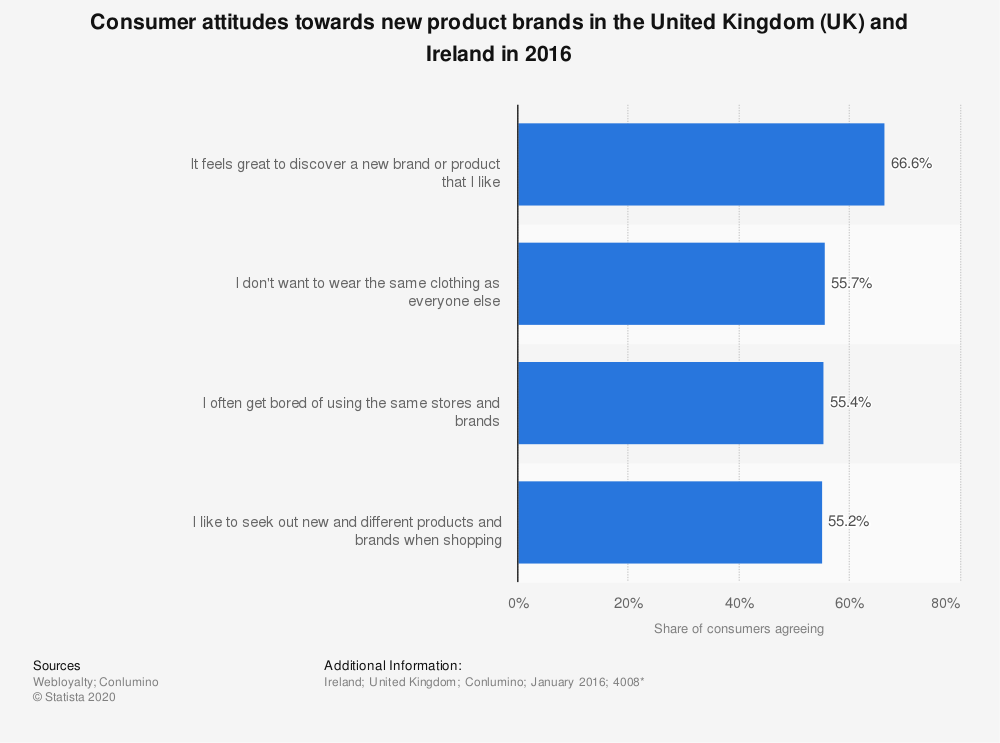 Statistic: Consumer attitudes towards new product brands in the United Kingdom (UK) and Ireland in 2016 | Statista