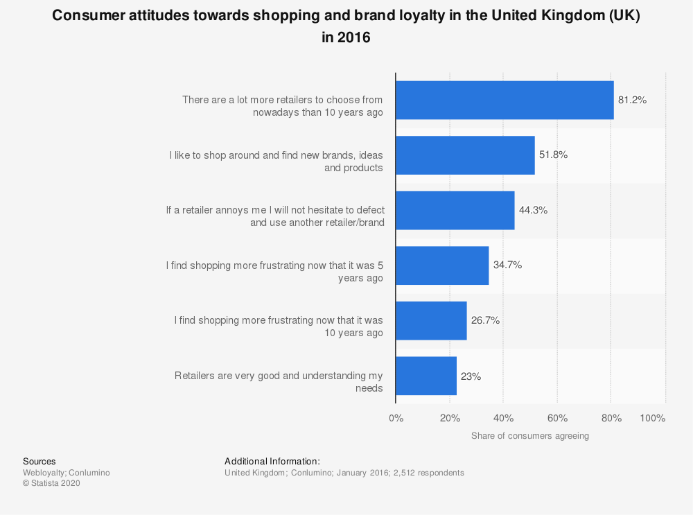 Statistic: Consumer attitudes towards shopping and brand loyalty in the United Kingdom (UK) in 2016 | Statista