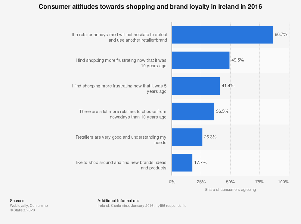 Statistic: Consumer attitudes towards shopping and brand loyalty in Ireland in 2016 | Statista