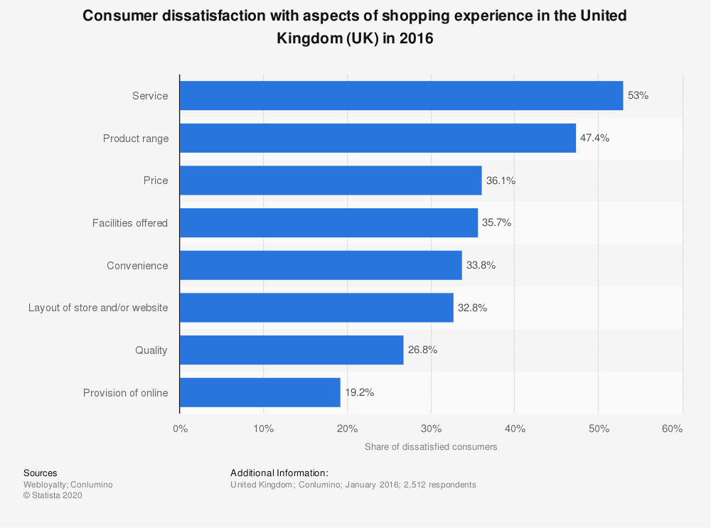 Statistic: Consumer dissatisfaction with aspects of shopping experience in the United Kingdom (UK) in 2016 | Statista