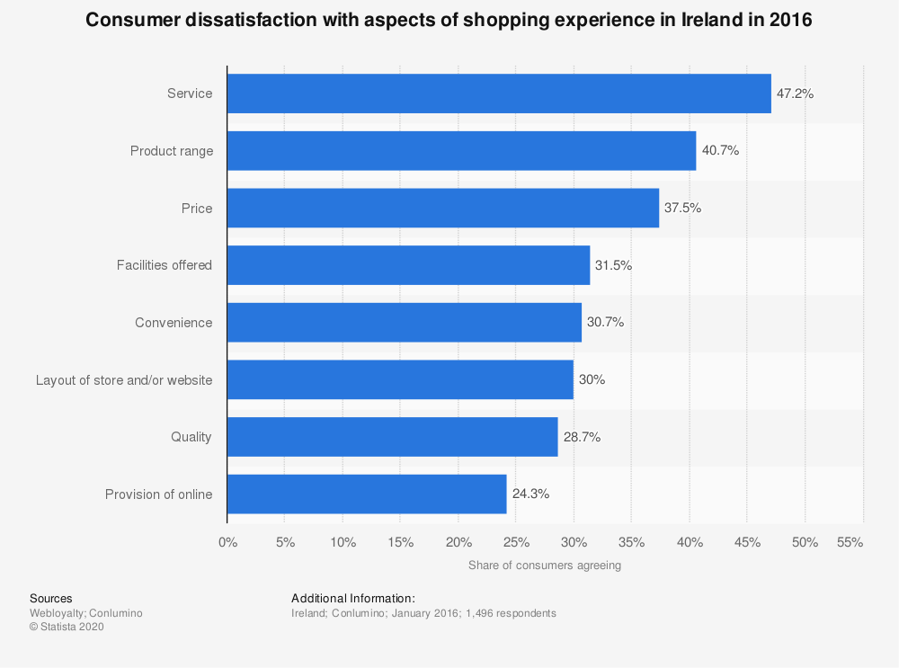 Statistic: Consumer dissatisfaction with aspects of shopping experience in Ireland in 2016 | Statista