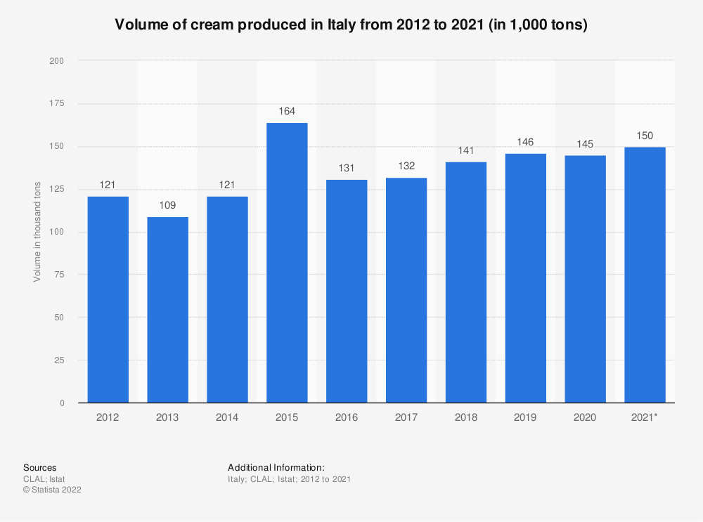 Statistic: Volume of cream produced in Italy from 2012 to 2018* (in 1,000 tons) | Statista