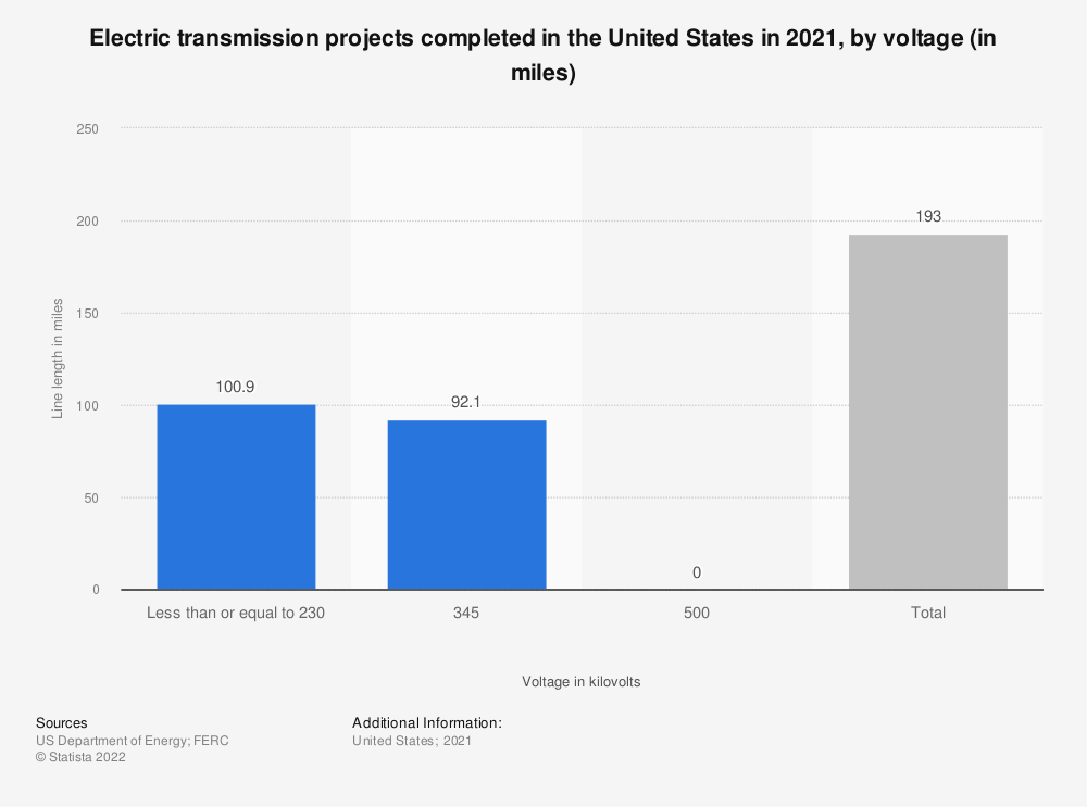 Statistic: Electric transmission projects completed in the United States in 2018, by voltage (in miles)* | Statista