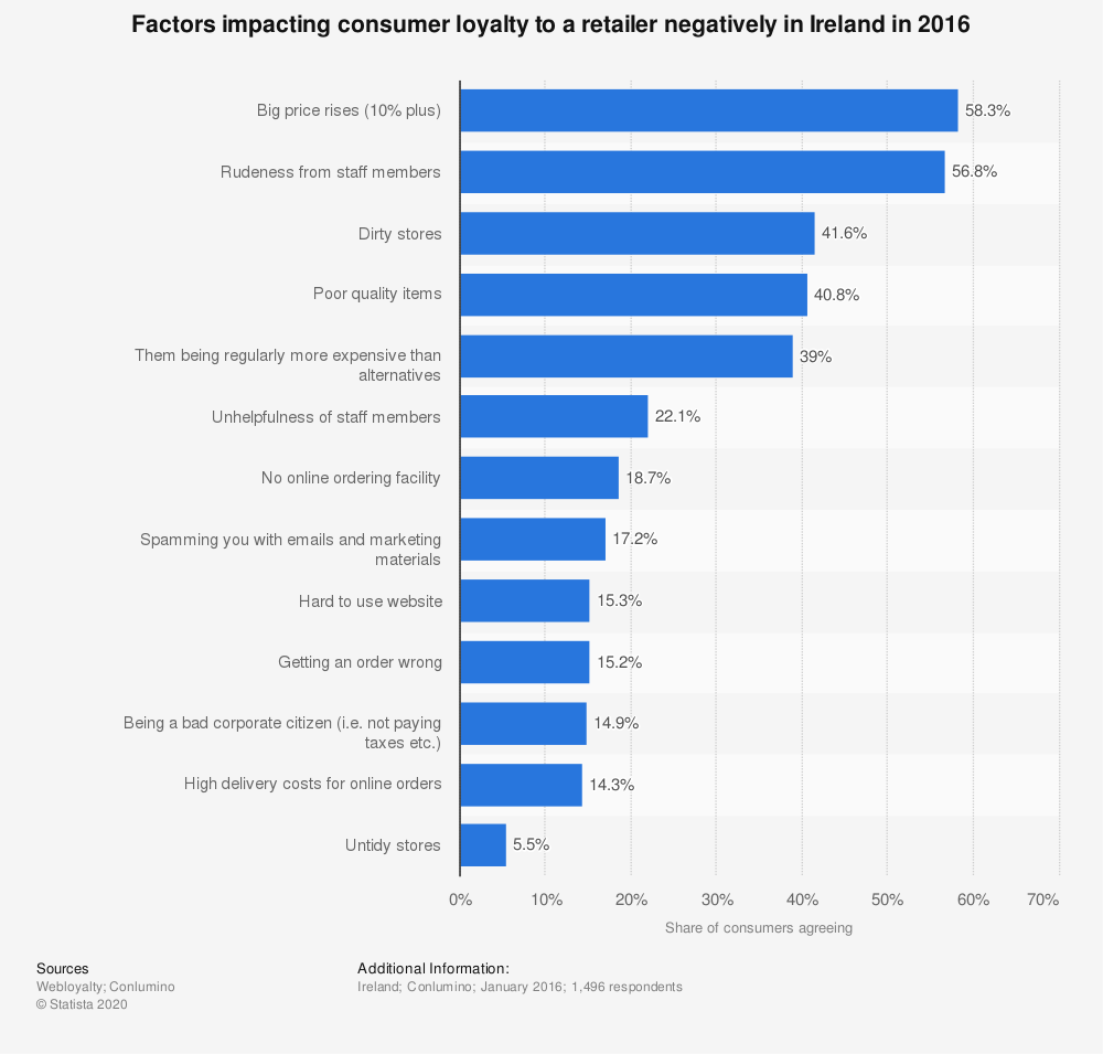 Statistic: Factors impacting consumer loyalty to a retailer negatively in Ireland in 2016 | Statista