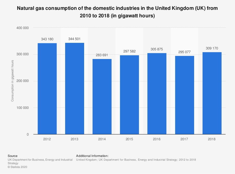 Statistic: Natural gas consumption of the domestic industries in the United Kingdom (UK) from 2010 to 2018 (in gigawatt hours) | Statista
