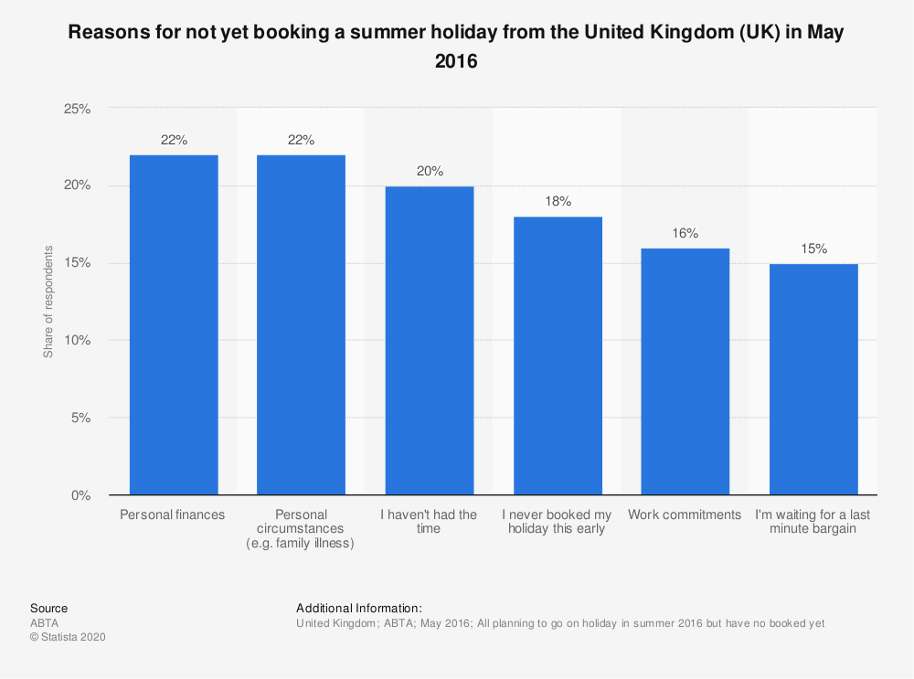 Statistic: Reasons for not yet booking a summer holiday from the United Kingdom (UK) in May 2016 | Statista