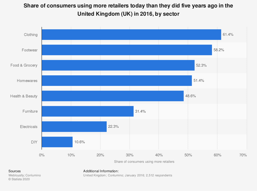 Statistic: Share of consumers using more retailers today than they did five years ago in the United Kingdom (UK) in 2016, by sector | Statista