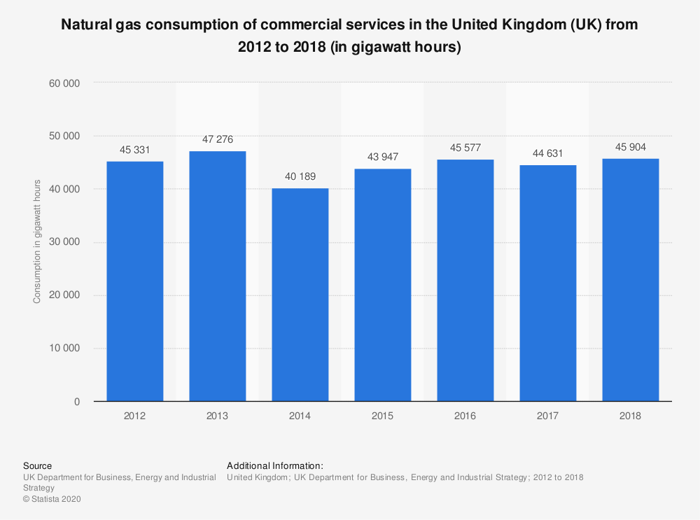 Statistic: Natural gas consumption of commercial services in the United Kingdom (UK) from 2012 to 2018 (in gigawatt hours) | Statista
