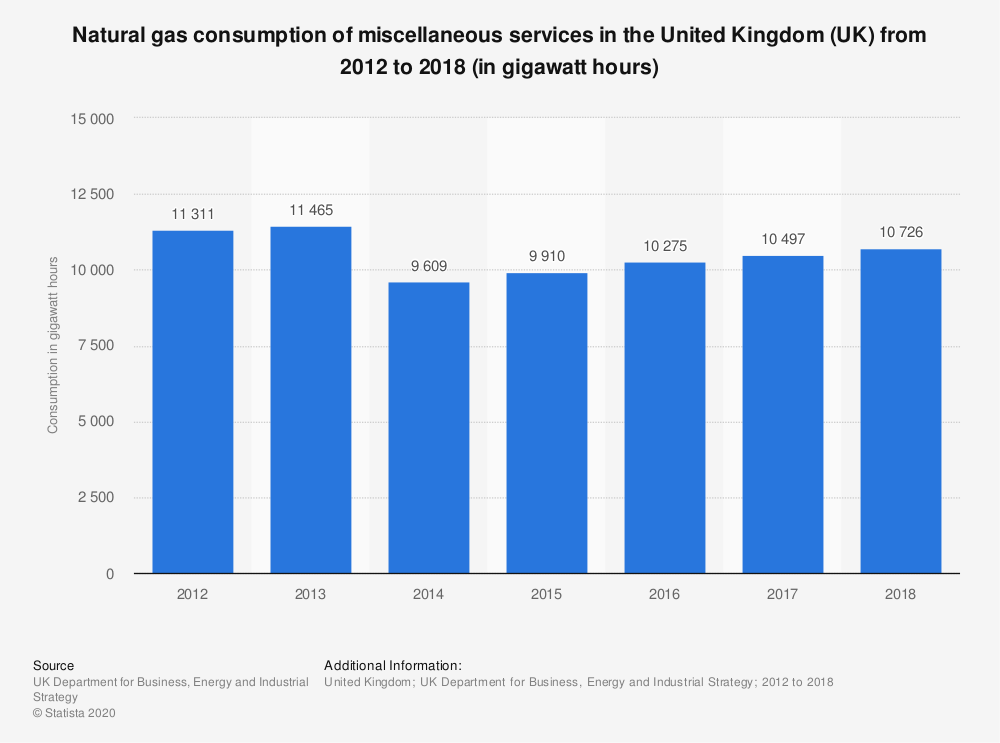 Statistic: Natural gas consumption of miscellaneous services in the United Kingdom (UK) from 2012 to 2017 (in gigawatt hours) | Statista
