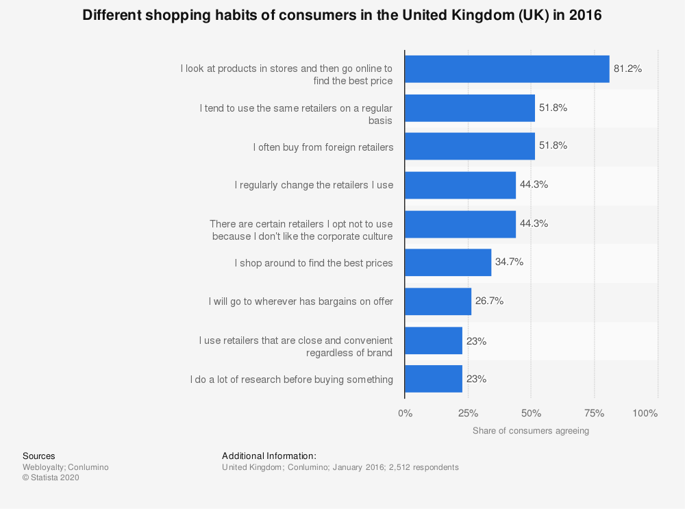 Statistic: Different shopping habits of consumers in the United Kingdom (UK) in 2016   Statista