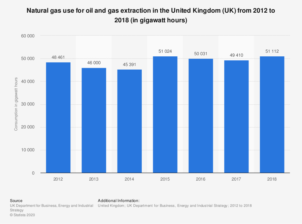 Statistic: Natural gas use for oil and gas extraction in the United Kingdom (UK) from 2012 to 2018 (in gigawatt hours) | Statista
