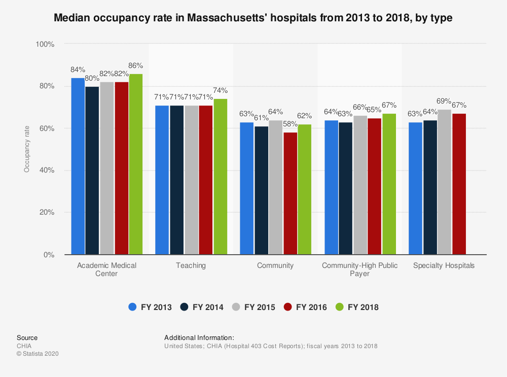 Statistic: Median occupancy rate in Massachusetts' hospitals from 2013 to 2016, by type | Statista