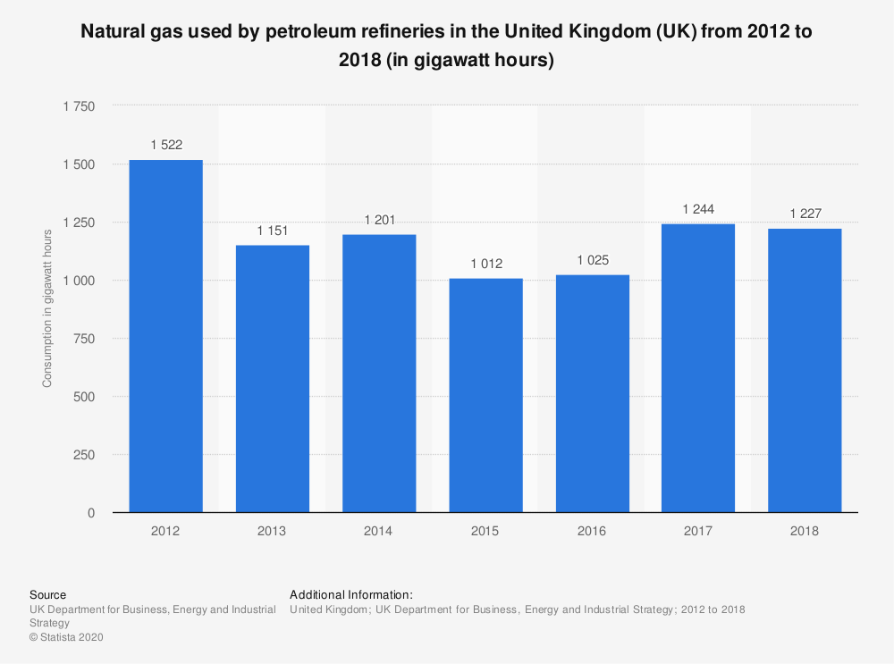 Statistic: Natural gas used by petroleum refineries in the United Kingdom (UK) from 2012 to 2018 (in gigawatt hours) | Statista