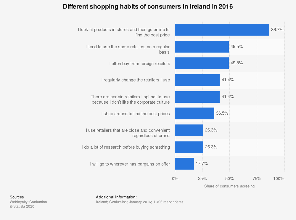 Statistic: Different shopping habits of consumers in Ireland in 2016 | Statista