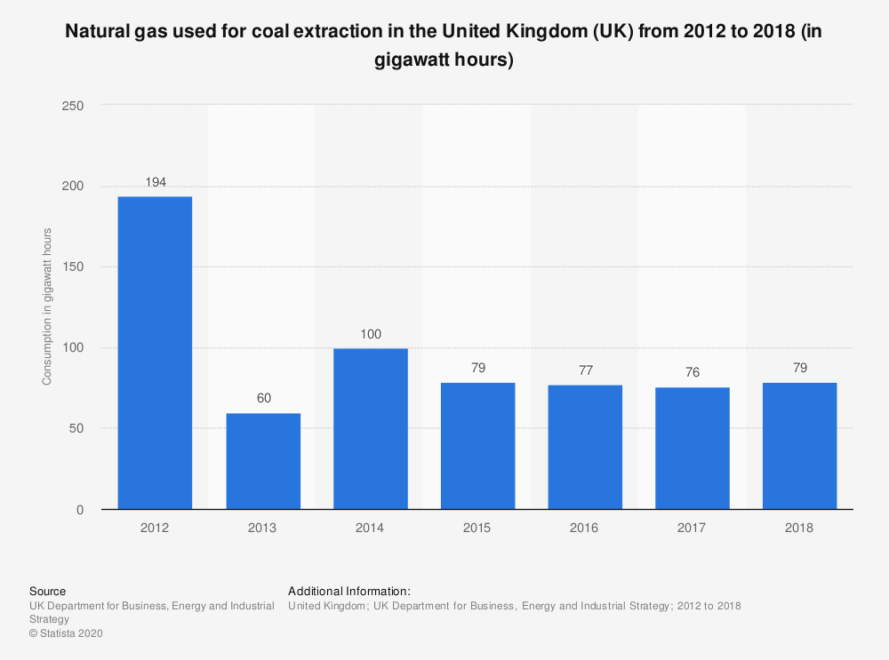 Statistic: Natural gas used for coal extraction in the United Kingdom (UK) from 2012 to 2018 (in gigawatt hours) | Statista