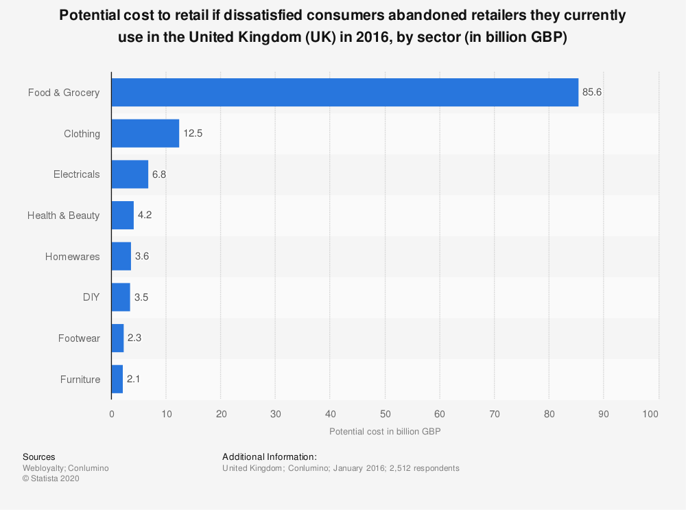 Statistic: Potential cost to retail if dissatisfied consumers abandoned retailers they currently use in the United Kingdom (UK) in 2016, by sector (in billion GBP) | Statista