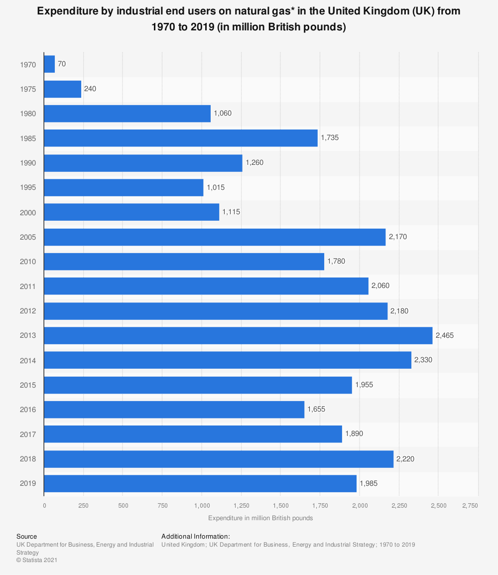 Statistic: Expenditure by industrial end users on natural gas* in the United Kingdom (UK) from 1970  to 2017 (in million British pounds) | Statista