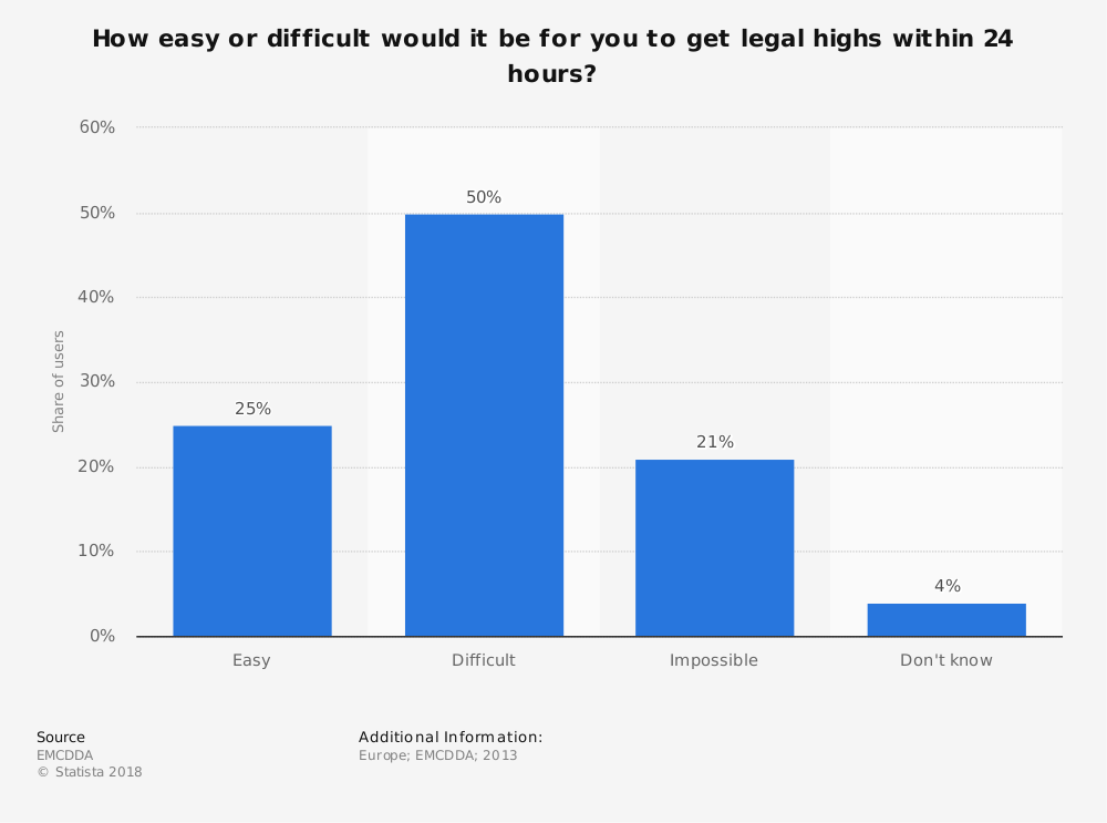 Statistic: How easy or difficult would it be for you to get legal highs within 24 hours?  | Statista
