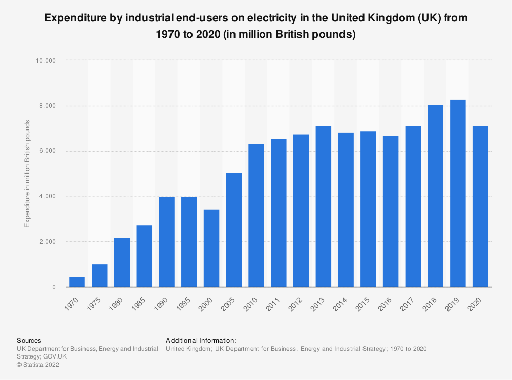Statistic: Expenditure by industrial end users on electricity in the United Kingdom (UK) from 1970  to 2019 (in million British pounds) | Statista