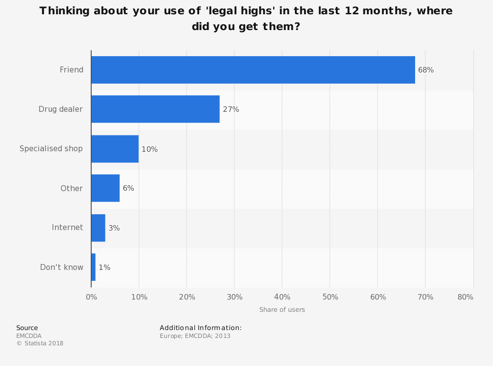 Statistic: Thinking about your use of 'legal highs' in the last 12 months, where did you get them?  | Statista