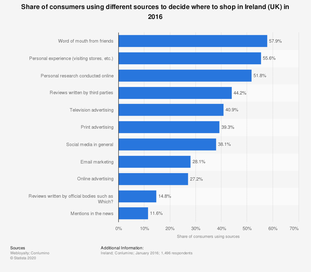 Statistic: Share of consumers using different sources to decide where to shop in Ireland (UK) in 2016 | Statista