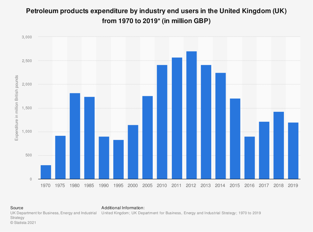 Statistic: Expenditure by industrial end users on petroleum products in the United Kingdom (UK) from 1970  to 2018 (in million British pounds) | Statista
