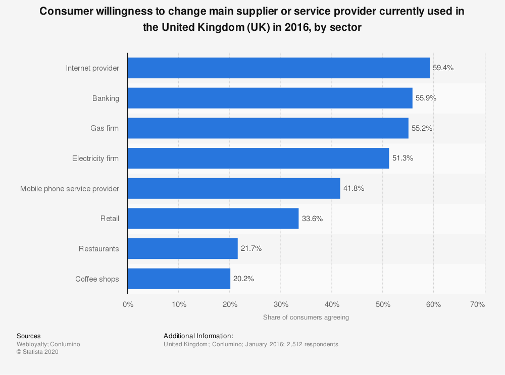 Statistic: Consumer willingness to change main supplier or service provider currently used in the United Kingdom (UK) in 2016, by sector | Statista