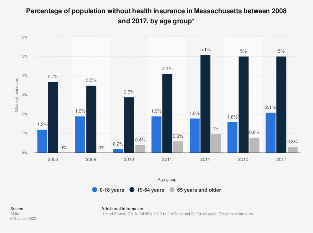 Statistic: Percentage of population without health insurance in Massachusetts between 2008 and 2017, by age group* | Statista