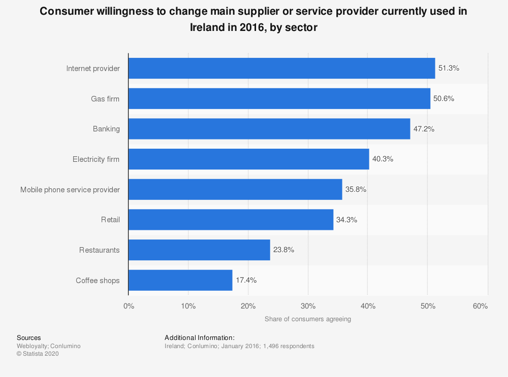 Statistic: Consumer willingness to change main supplier or service provider currently used in Ireland in 2016, by sector | Statista
