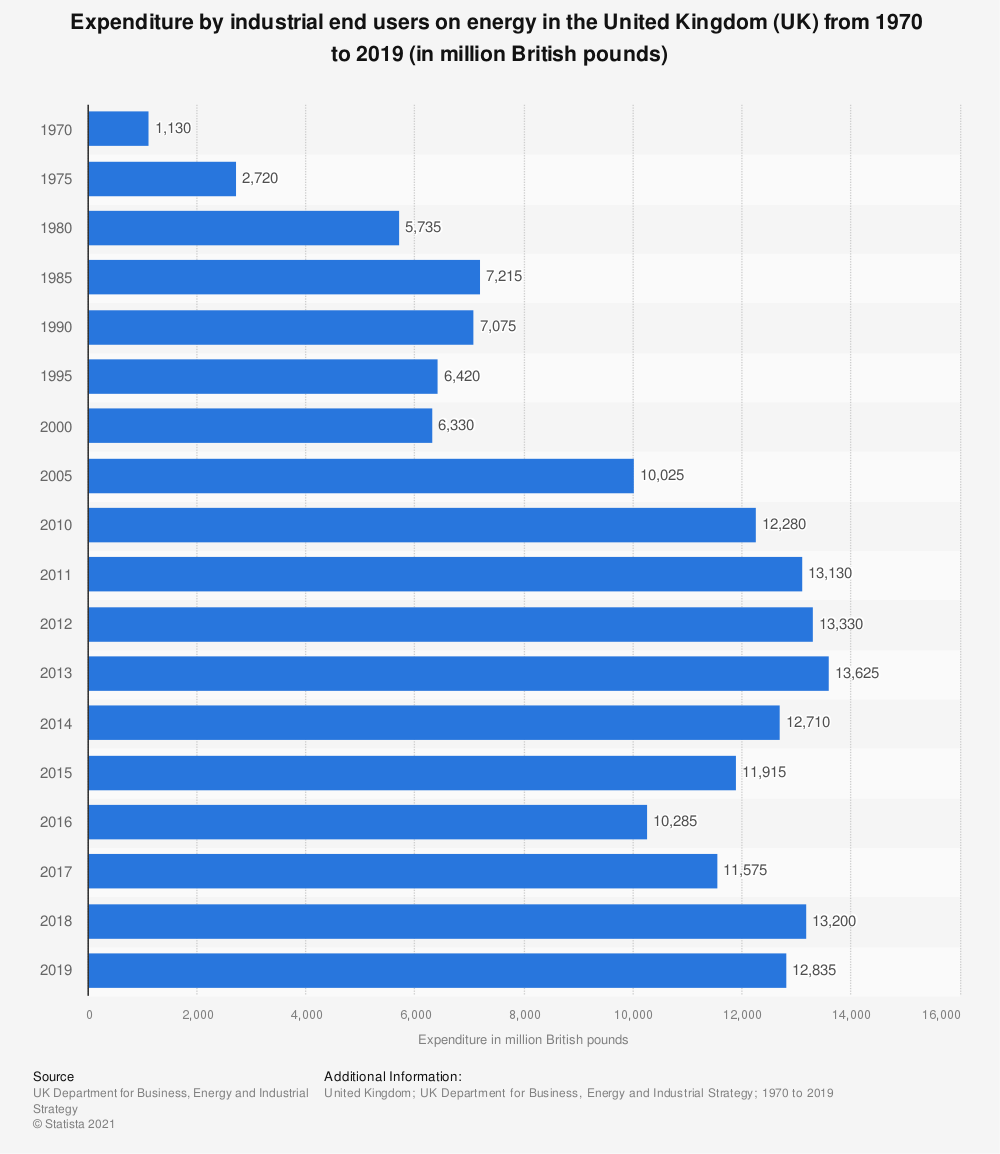 Statistic: Expenditure by industrial end users on energy in the United Kingdom (UK) from 1970  to 2017 (in million British pounds) | Statista