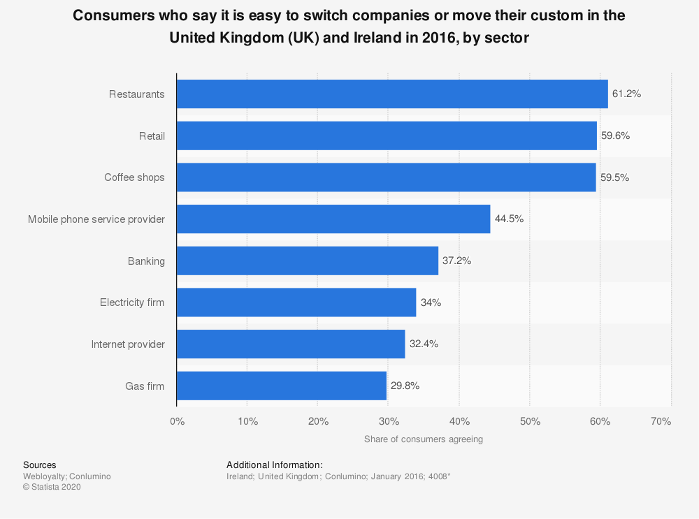 Statistic: Consumers who say it is easy to switch companies or move their custom in the United Kingdom (UK) and Ireland in 2016, by sector   Statista