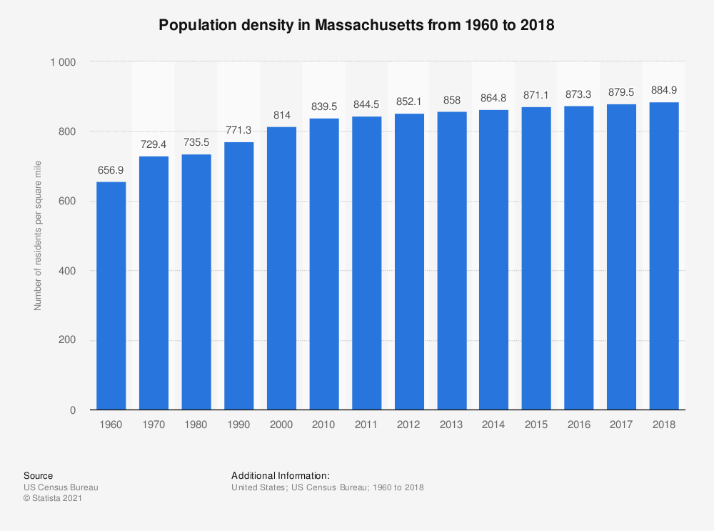 Statistic: Population density in Massachusetts from 1960 to 2017 | Statista