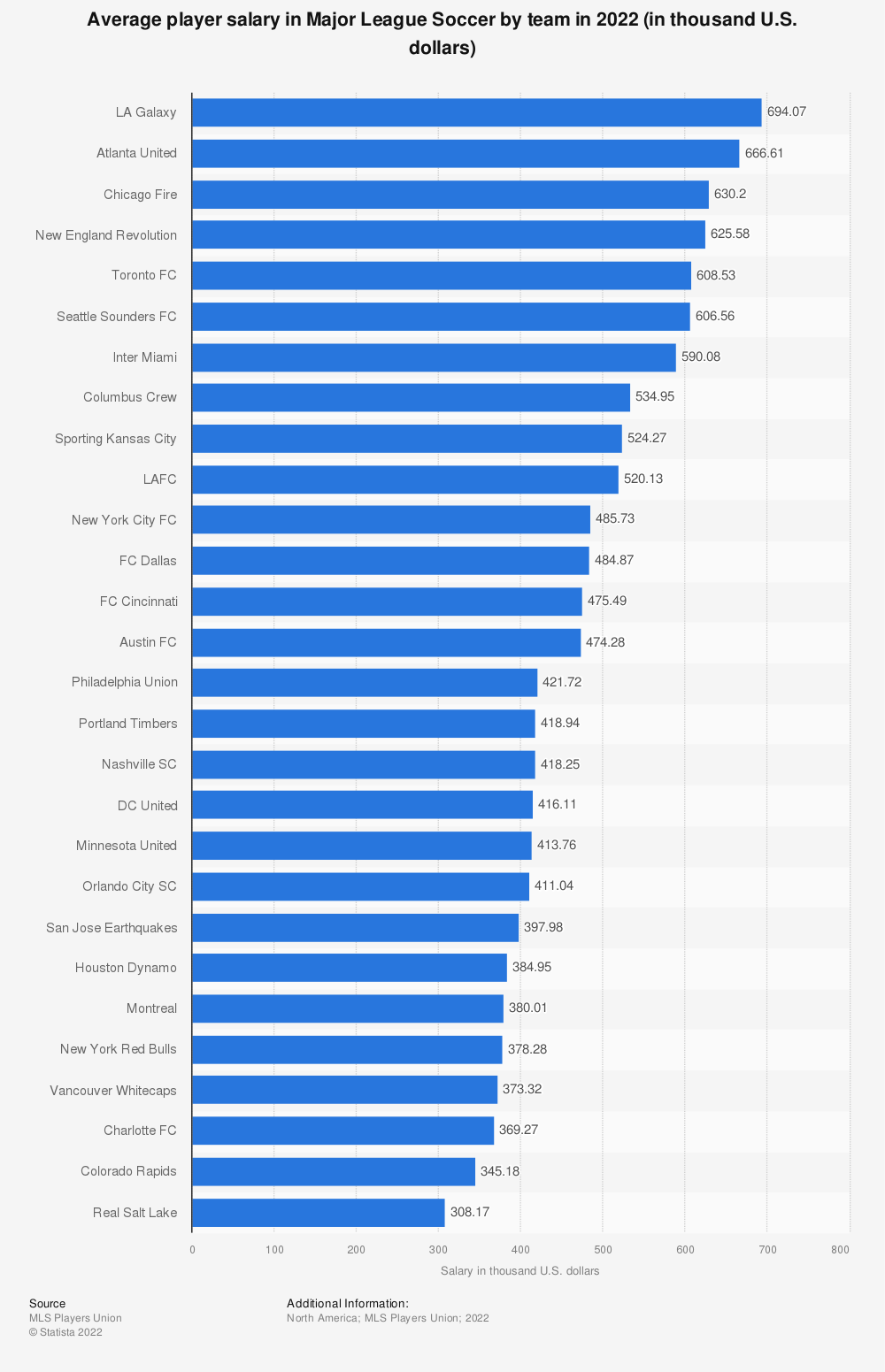 Statistic: Average player salary in Major League Soccer by team in 2018 (in thousand U.S. dollars)* | Statista