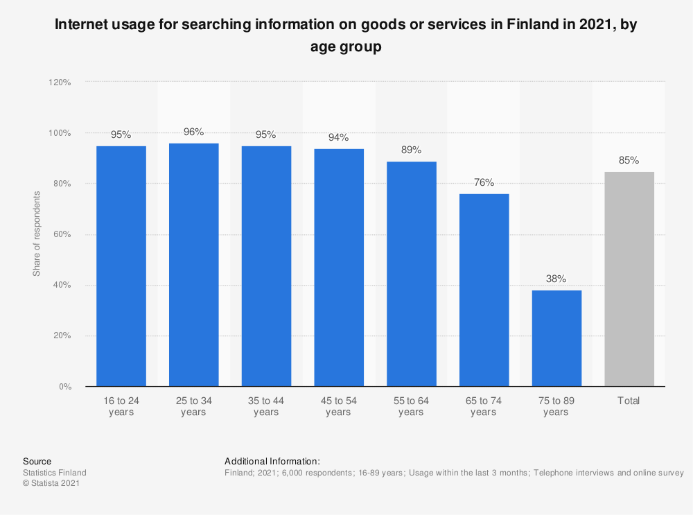 Statistic: Internet usage for searching for information on goods or services in Finland in 2018, by age group | Statista