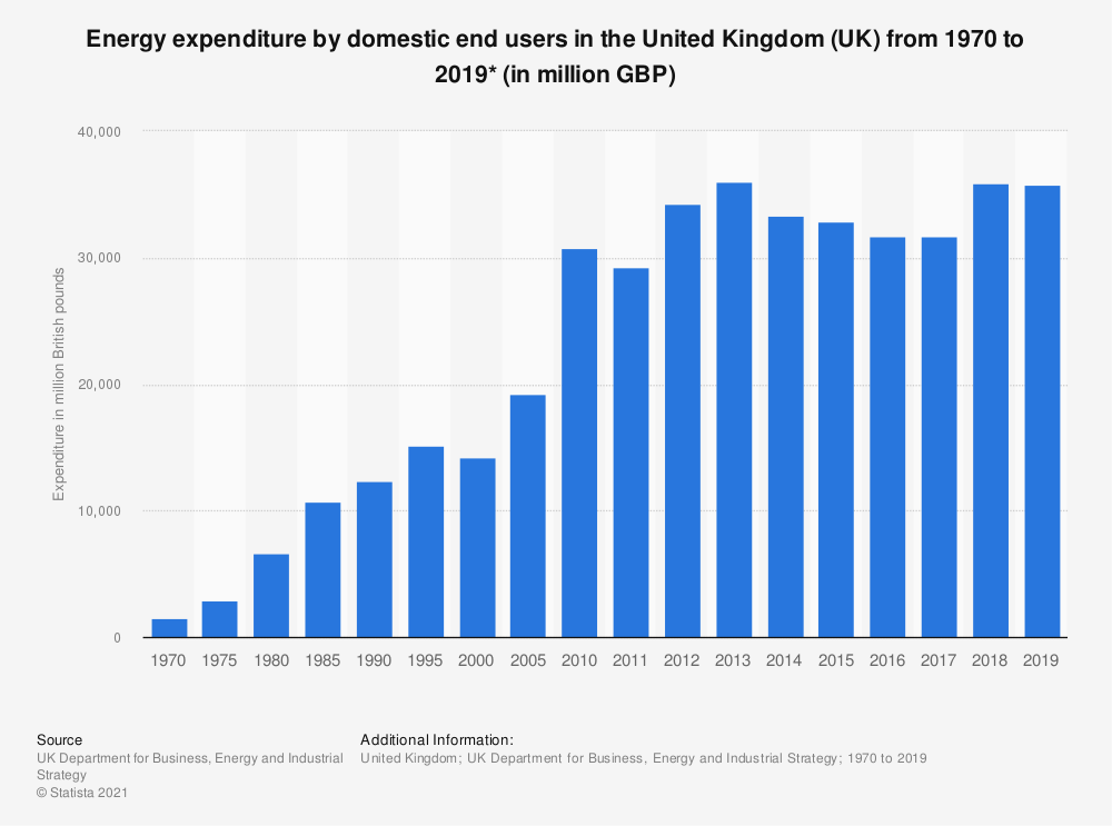 Statistic: Expenditure by domestic end users on energy in the United Kingdom (UK) from 1970  to 2017 (in million British pounds) | Statista