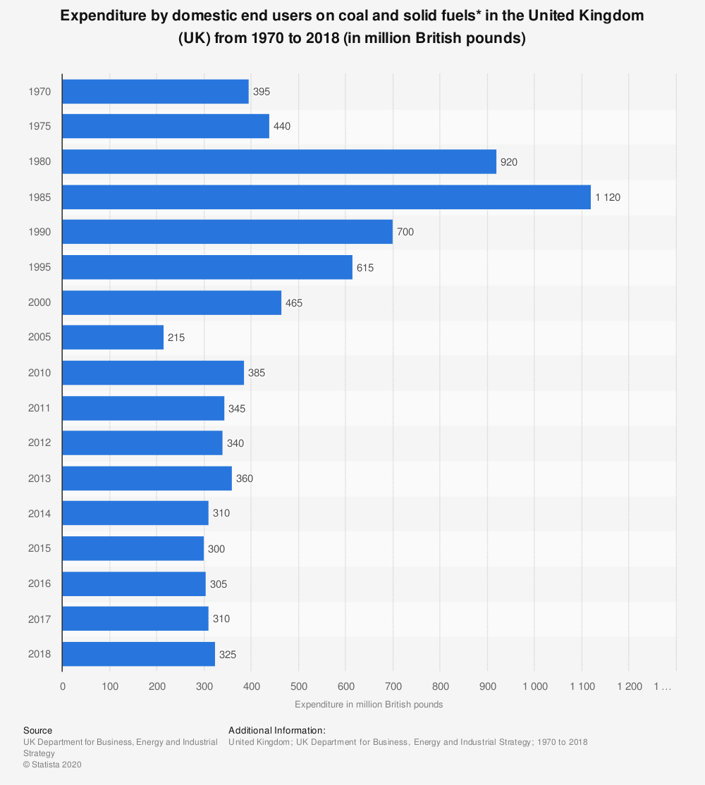 Statistic: Expenditure by domestic end users on coal and solid fuels* in the United Kingdom (UK) from 1970  to 2017 (in million British pounds) | Statista