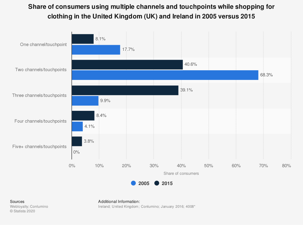 Statistic: Share of consumers using multiple channels and touchpoints while shopping for clothing in the United Kingdom (UK) and Ireland in 2005 versus 2015 | Statista