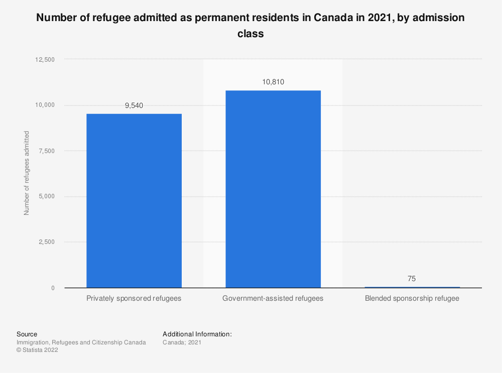 Statistic: Number of refugee arrivals in Canada in 2017, by admission class | Statista