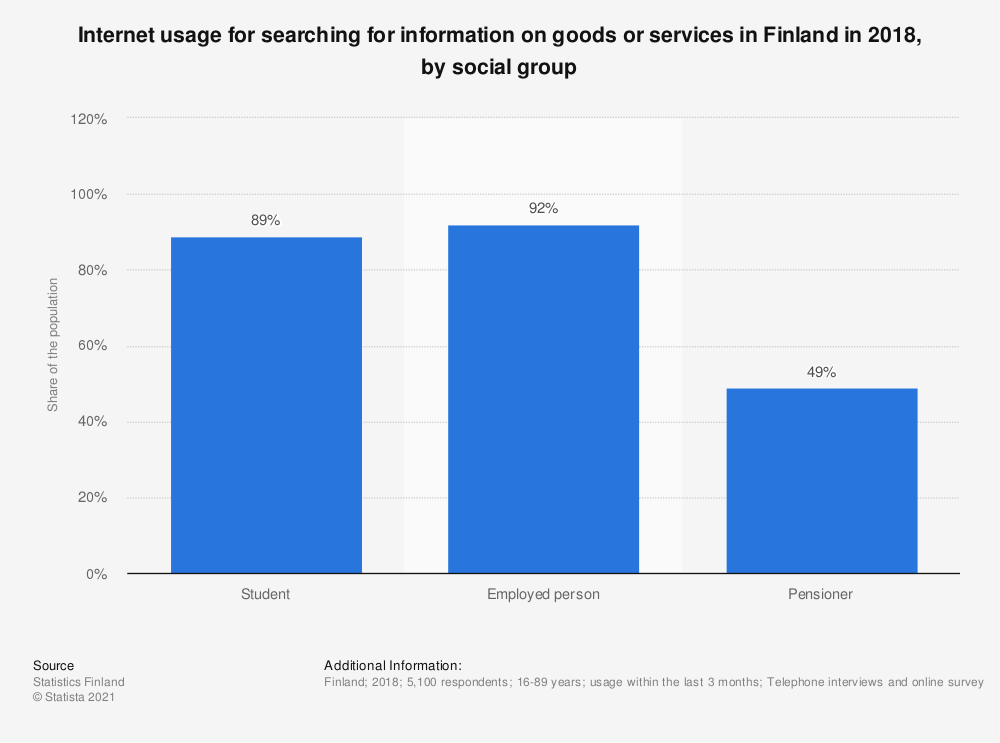 Statistic: Internet usage for searching for information on goods or services in Finland in 2018, by social group | Statista